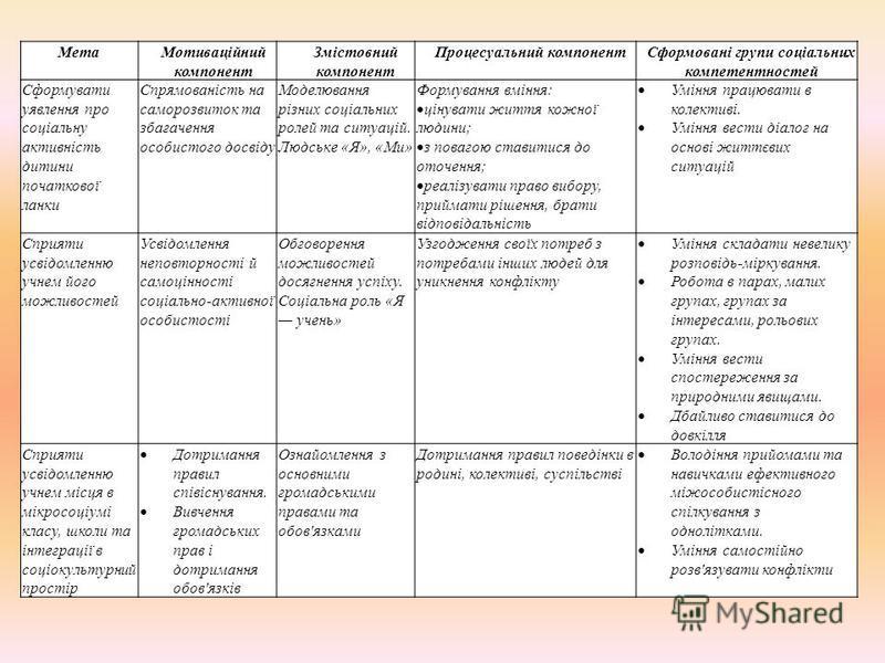 МетаМотиваційний компонент Змістовний компонент Процесуальний компонентСформовані групи соціальних компетентностей Сформувати уявлення про соціальну активність дитини початкової ланки Спрямованість на саморозвиток та збагачення особистого досвіду Мод