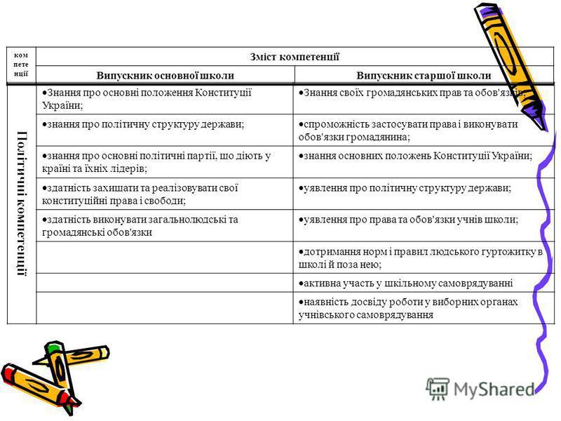 ком пете нції Зміст компетенції Випускник основної школиВипускник старшої школи Політичні компетенції Знання про основні положення Конституції України; Знання своїх громадянських прав та обов'язків; знання про політичну структуру держави; спроможніст