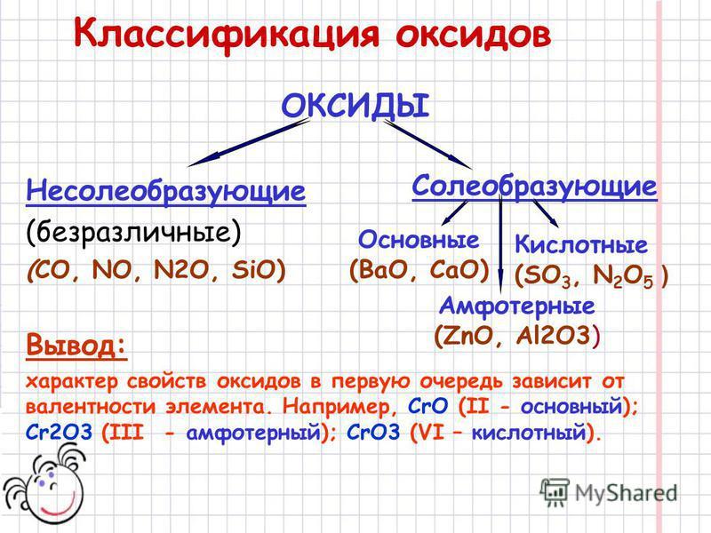 Классификация оксидов ОКСИДЫ Несолеобразующие (безразличные) (СО, NO, N2O, SiO) Вывод: характер свойств оксидов в первую очередь зависит от валентности элемента. Например, CrO (II - основный); Cr2O3 (III - амфотерный); CrO3 (VI – кислотный). Солеобра