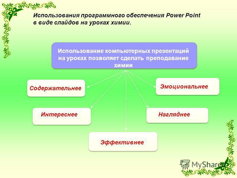 Использования программного обеспечения Power Point в виде слайдов на уроках химии. Использование компьютерных презентаций на уроках позволяет сделать преподавание химии Содержательнее Интереснее Эмоциональнее Нагляднее Эффективнее