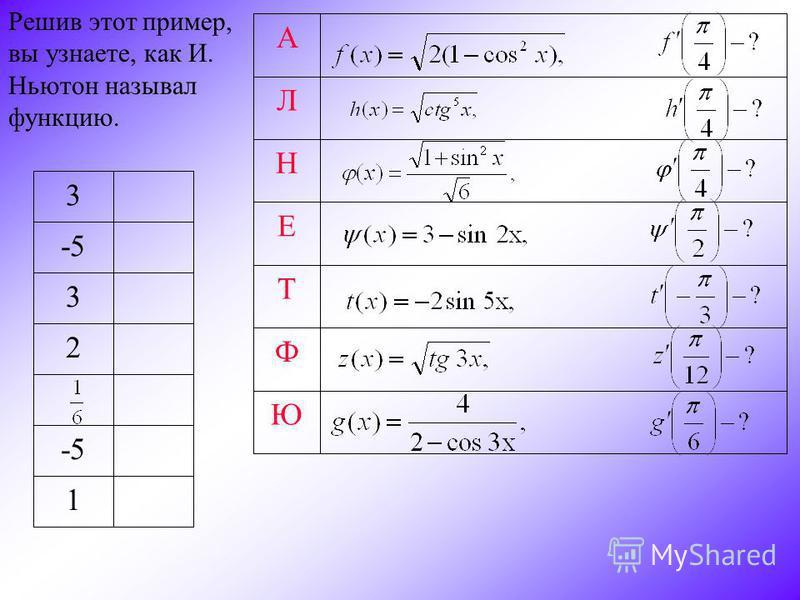 Ю Ф Т Е Н Л А Решив этот пример, вы узнаете, как И. Ньютон называл функцию. 1 -5 2 3 3