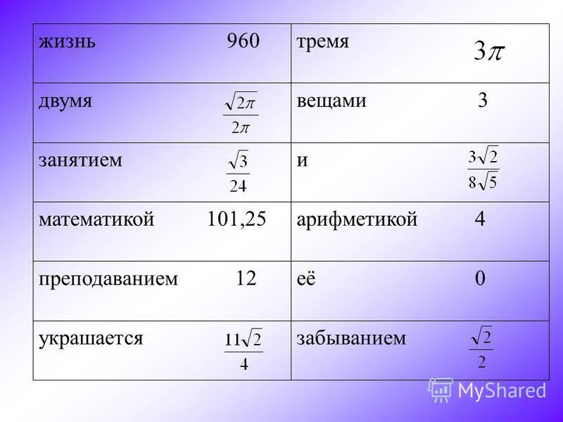 забываниемукрашается её 0 преподаванием 12 арифметикой 4 математикой 101,25 занятием вещами 3 двумя тремя жизнь 960