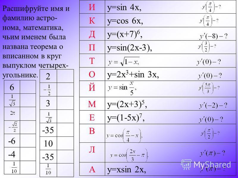 y=xsin 2x,А Л В y=(1-5x) 7,Е y=(2x+3) 5,М Й y=2x 3 +sin 3x,О Т y=sin(2x-3),П y=(x+7) 6,Д y=cos 6x,К у=sin 4x,И Расшифруйте имя и фамилию астронома, математика, чьим именем была названа теорема о вписанном в круг выпуклом четырех- угольнике. -35 10 -3