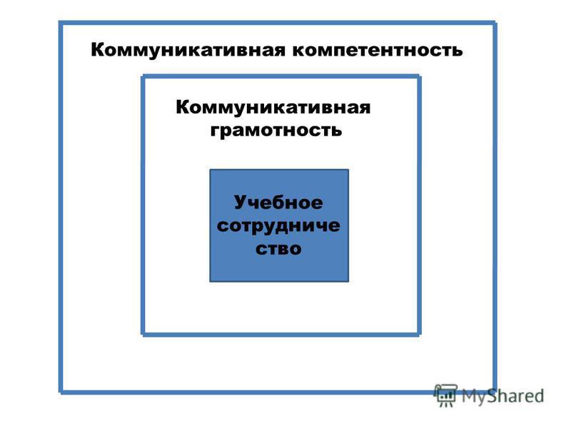 Учебное сотрудничество Коммуникативная грамотность Коммуникативная компетентность