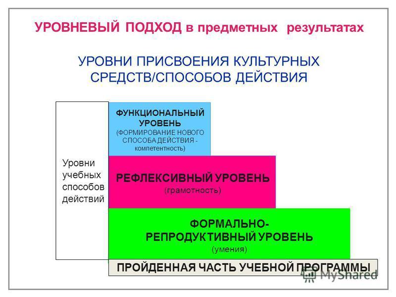 ФУНКЦИОНАЛЬНЫЙ УРОВЕНЬ (ФОРМИРОВАНИЕ НОВОГО СПОСОБА ДЕЙСТВИЯ - компетентность) РЕФЛЕКСИВНЫЙ УРОВЕНЬ (грамотность) ФОРМАЛЬНО- РЕПРОДУКТИВНЫЙ УРОВЕНЬ (умения) ПРОЙДЕННАЯ ЧАСТЬ УЧЕБНОЙ ПРОГРАММЫ УРОВНИ ПРИСВОЕНИЯ КУЛЬТУРНЫХ СРЕДСТВ/СПОСОБОВ ДЕЙСТВИЯ УРО
