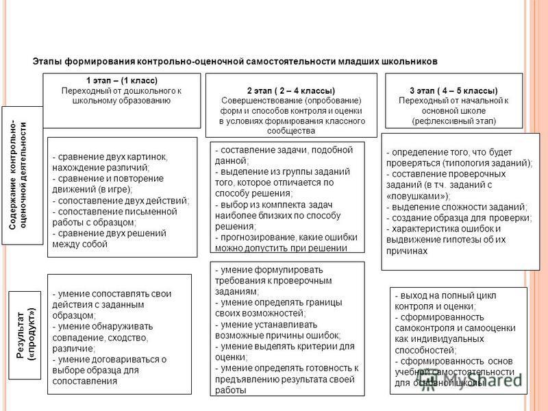 1 этап – (1 класс) Переходный от дошкольного к школьному образованию 2 этап ( 2 – 4 классы) Совершенствование (опробование) форм и способов контроля и оценки в условиях формирования классного сообщества 3 этап ( 4 – 5 классы) Переходный от начальной