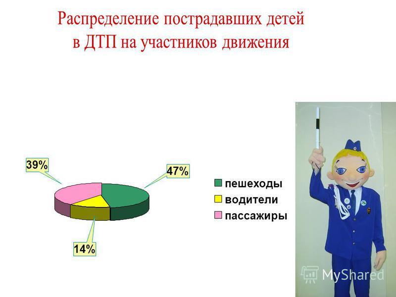 47% 39% 14% пешеходы водители пассажиры