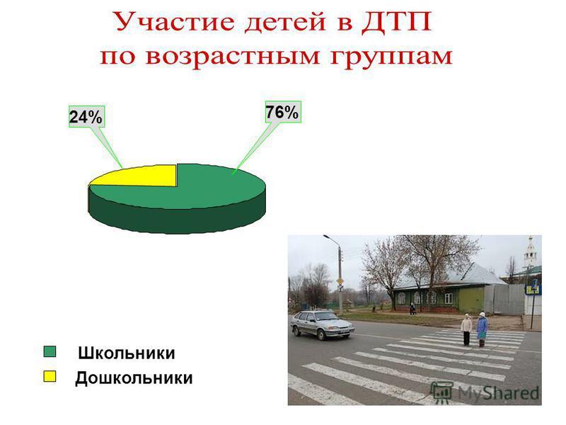 76% 24% Школьники Дошкольники