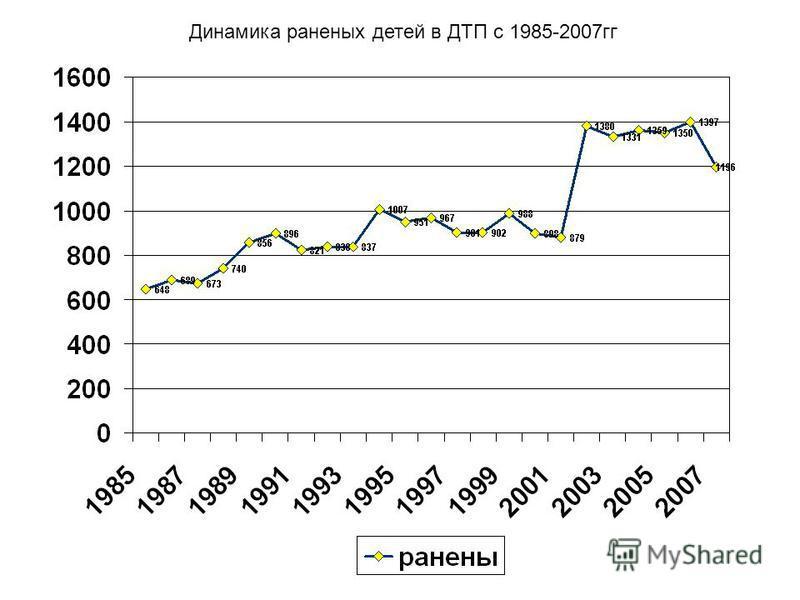 Динамика раненых детей в ДТП с 1985-2007 гг