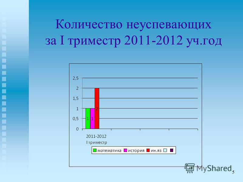 Количество неуспевающих за I триместр 2011-2012 уч.год 5