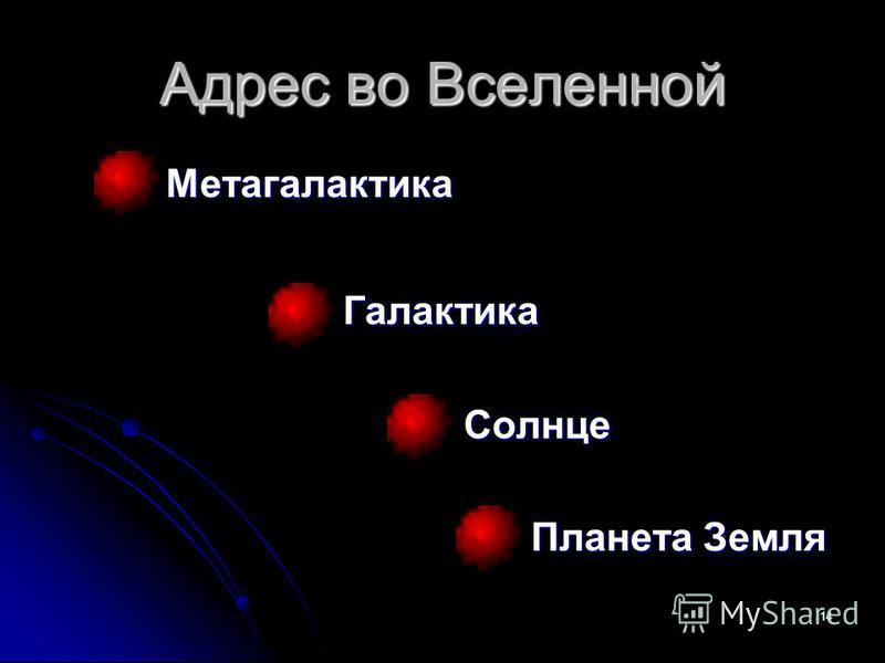 14 Адрес во Вселенной Метагалактика Галактика Солнце Солнце Планета Земля Планета Земля