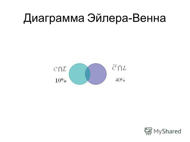 Диаграмма Эйлера-Венна