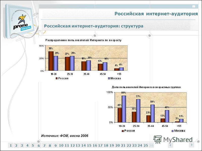 Российская интернет-аудитория 12345 6 7 89 1011121314151617181920212223242526 Источник: ФОМ, весна 2006 Российская интернет-аудитория: структура
