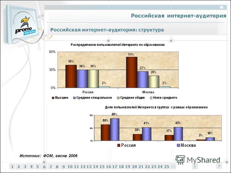 Российская интернет-аудитория 12345 6 7 89 1011121314151617181920212223242526 Российская интернет-аудитория: структура Источник: ФОМ, весна 2006