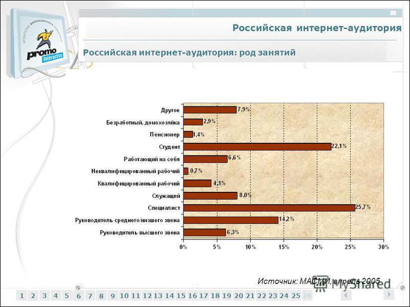 Российская интернет-аудитория 12345 6 7 89 1011121314151617181920212223242526 Российская интернет-аудитория: род занятий Источник: МАСМИ, апрель 2005