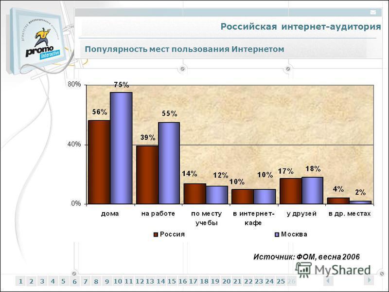 Российская интернет-аудитория 12345 6 7 89 1011121314151617181920212223242526 Популярность мест пользования Интернетом Источник: ФОМ, весна 2006
