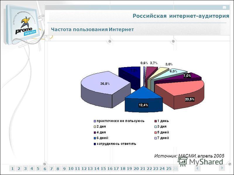 Российская интернет-аудитория 12345 6 7 89 1011121314151617181920212223242526 Частота пользования Интернет Источник: МАСМИ, апрель 2005