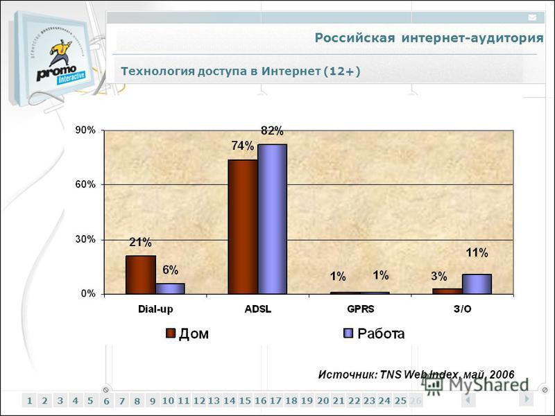 Российская интернет-аудитория 12345 6 7 89 1011121314151617181920212223242526 Технология доступа в Интернет (12+) Источник: TNS Web Index, май, 2006