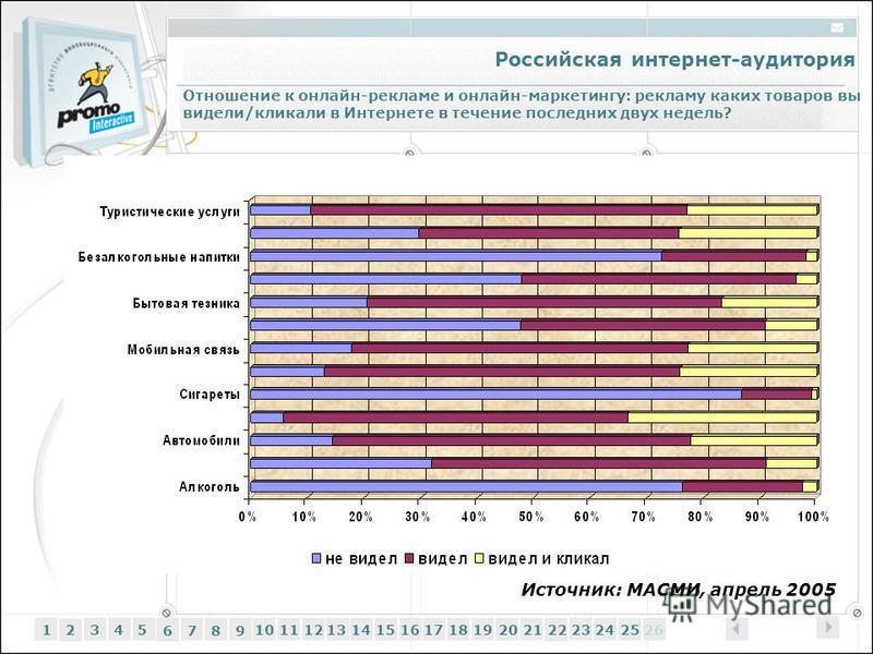 Российская интернет-аудитория 12345 6 7 89 1011121314151617181920212223242526 Источник: МАСМИ, апрель 2005 Отношение к онлайн-рекламе и онлайн-маркетингу: рекламу каких товаров вы видели/кликали в Интернете в течение последних двух недель?