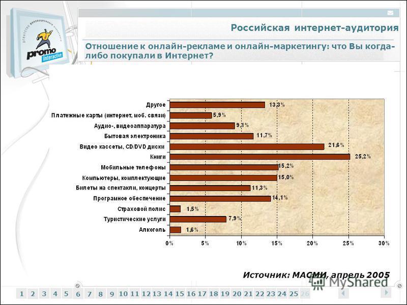 Российская интернет-аудитория 12345 6 7 89 1011121314151617181920212223242526 Отношение к онлайн-рекламе и онлайн-маркетингу: что Вы когда- либо покупали в Интернет? Источник: МАСМИ, апрель 2005