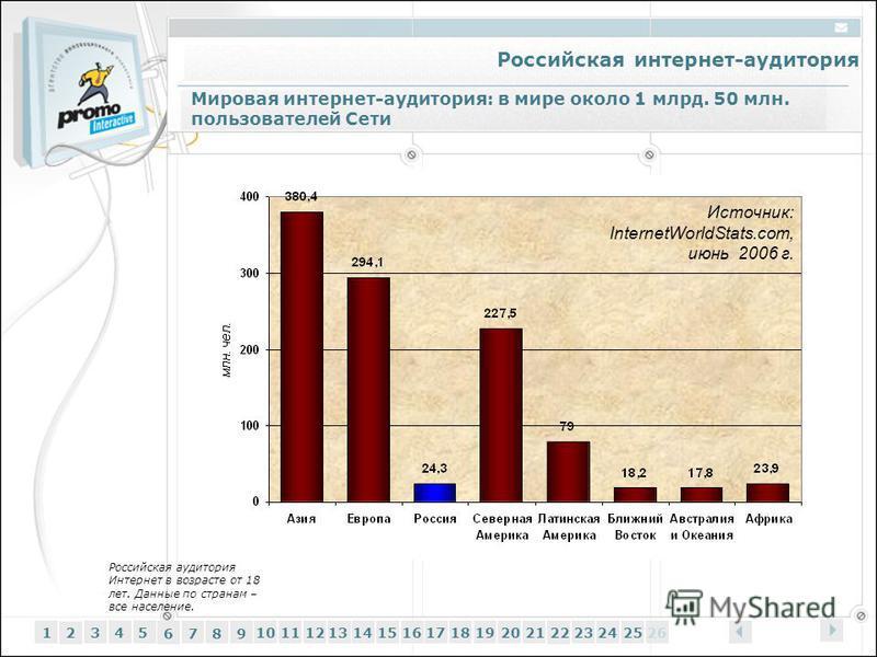 Российская интернет-аудитория 12345 6 7 89 1011121314151617181920212223242526 Мировая интернет-аудитория: в мире около 1 млрд. 50 млн. пользователей Сети Источник: InternetWorldStats.com, июнь 2006 г. Российская аудитория Интернет в возрасте от 18 ле