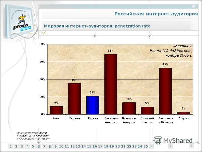 Российская интернет-аудитория 12345 6 7 89 1011121314151617181920212223242526 Мировая интернет-аудитория: penetration rate Источник: InternetWorldStats.com, ноябрь 2005 г. Данные по российской аудитории не включают пользователей до 18 лет.