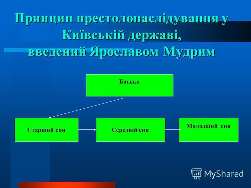 Принцип престолонаслідування у Київській державі, введений Ярославом Мудрим Батько Старший синСередній син Молодший син