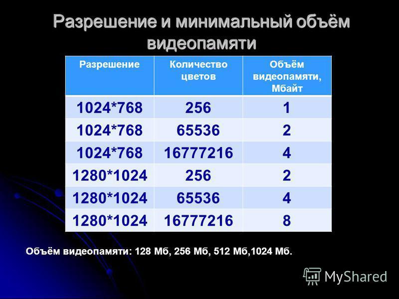 Разрешение и минимальный объём видеопамяти Разрешение Количество цветов Объём видеопамяти, Мбайт 1024*7682561 1024*768655362 1024*768167772164 1280*10242562 1280*1024655364 1280*1024167772168 Объём видеопамяти: 128 Мб, 256 Мб, 512 Мб,1024 Мб.