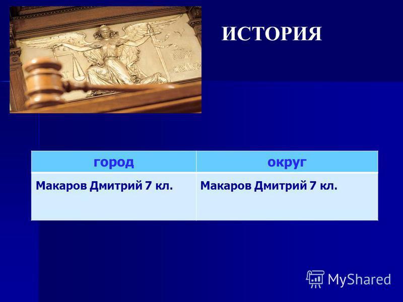 ИСТОРИЯ город округ Макаров Дмитрий 7 кл.