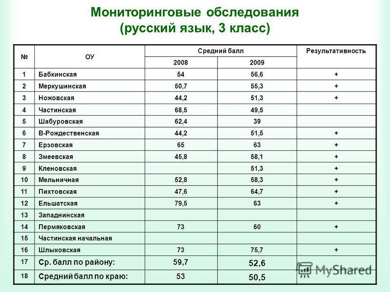 Мониторинговые обследования (русский язык, 3 класс) ОУ Средний балл Результативность 20082009 1Бабкинская 5456,6+ 2Меркушинская 50,755,3+ 3Ножовская 44,251,3+ 4Частинская 68,549,5 5Шабуровская 62,439 6В-Рождественская 44,251,5+ 7Ерзовская 6563+ 8Змее