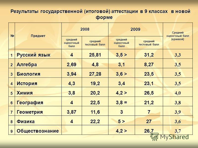 Результаты государственной (итоговой) аттестации в 9 классах в новой форме Предмет 20082009 Средний оценочный балл (краевой) средний оценочный балл средний тестовый балл средний оценочный балл средний тестовый балл 1 Русский язык 425,81 3,5 > 31,23,3