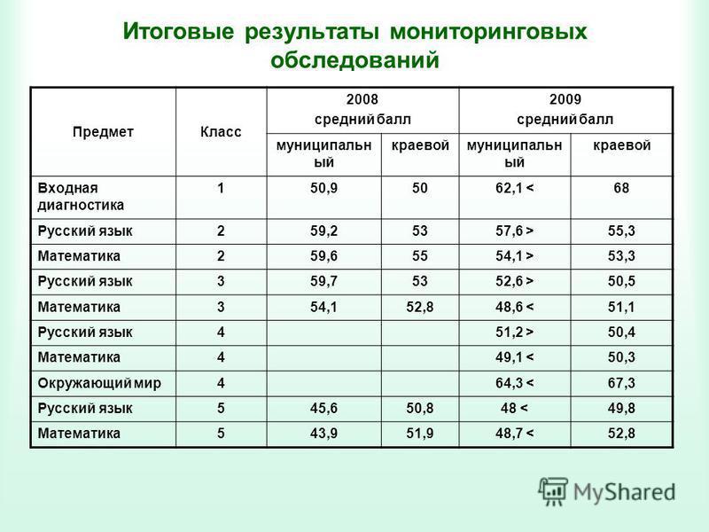 Итоговые результаты мониторинговых обследований Предмет Класс 2008 средний балл 2009 средний балл муниципальн ый краевоймуниципальн ый краевой Входная диагностика 150,95062,1 <68 Русский язык 259,25357,6 >55,3 Математика 259,65554,1 >53,3 Русский язы