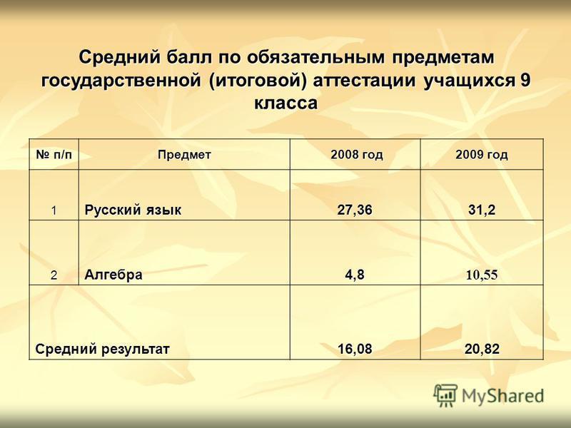 Средний балл по обязательным предметам государственной (итоговой) аттестации учащихся 9 класса п/п п/п Предмет 2008 год 2008 год 2009 год 1 Русский язык 27,3631,2 2Алгебра 4,810,55 Средний результат 16,0820,82