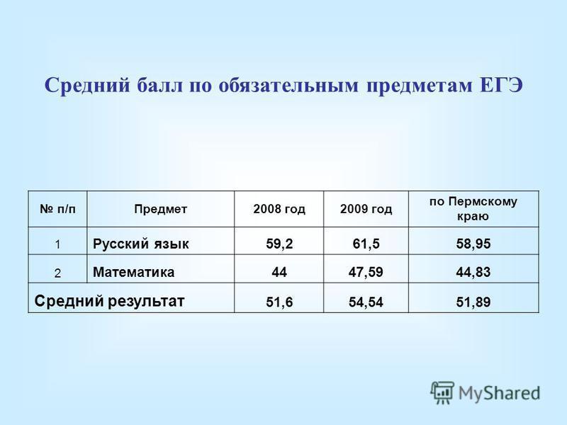 Средний балл по обязательным предметам ЕГЭ п/п Предмет 2008 год 2009 год по Пермскому краю 1 Русский язык 59,261,558,95 2 Математика 4447,5944,83 Средний результат 51,654,5451,89