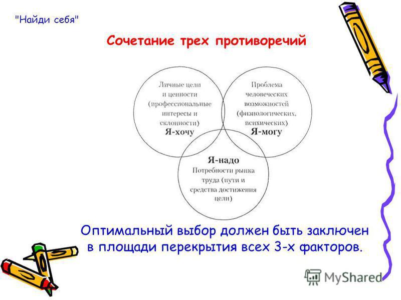 Оптимальный выбор должен быть заключен в площади перекрытия всех 3-х факторов. Сочетание трех противоречий Найди себя