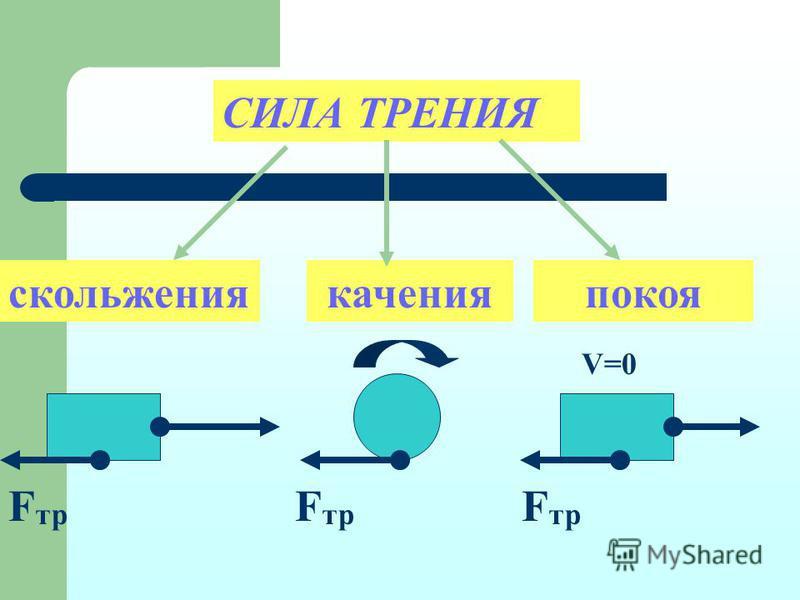 СИЛА ТРЕНИЯF тр V=0 качения покоя скольжения