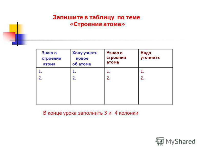 Запишите в таблицу по теме «Строение атома» Знаю о строении атома Хочу узнать новое об атоме Узнал о строении атома Надо уточнить 1. 2. 1. 2. 1. 2. 1. 2. В конце урока заполнить 3 и 4 колонки
