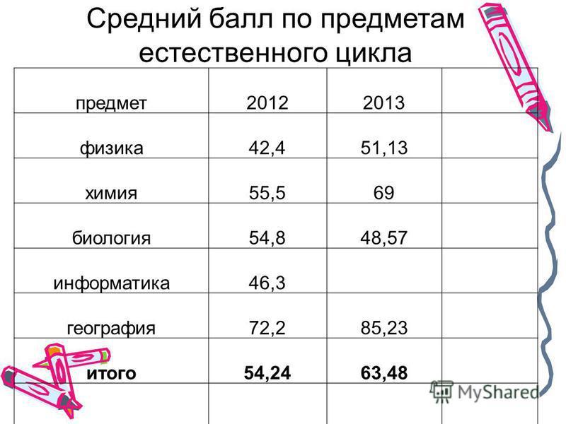 Средний балл по предметам естественного цикла предмет 20122013 физика 42,451,13 химия 55,569 биология 54,848,57 информатика 46,3 география 72,285,23 итого 54,2463,48