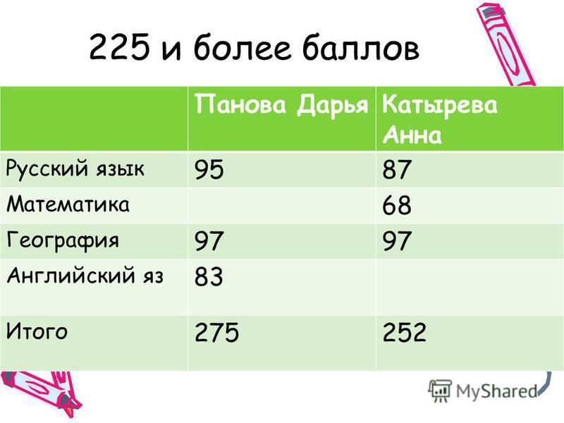 Панова Дарья Катырева Анна Русский язык 9587 Математика 68 География 97 Английский яз 83 Итого 275252 225 и более баллов