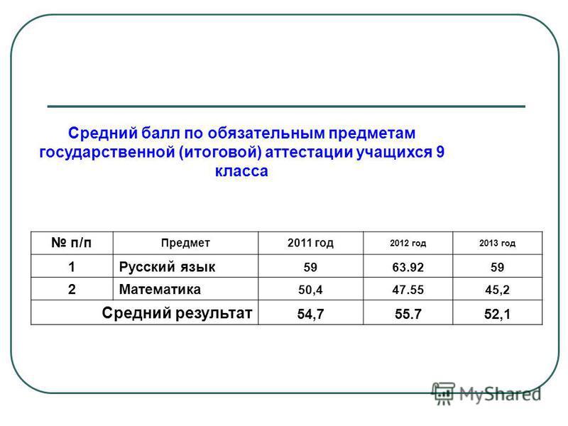 Средний балл по обязательным предметам государственной (итоговой) аттестации учащихся 9 класса п/п Предмет 2011 год 2012 год 2013 год 1Русский язык 5963.9259 2Математика 50,447.5545,2 Средний результат 54,755.752,1