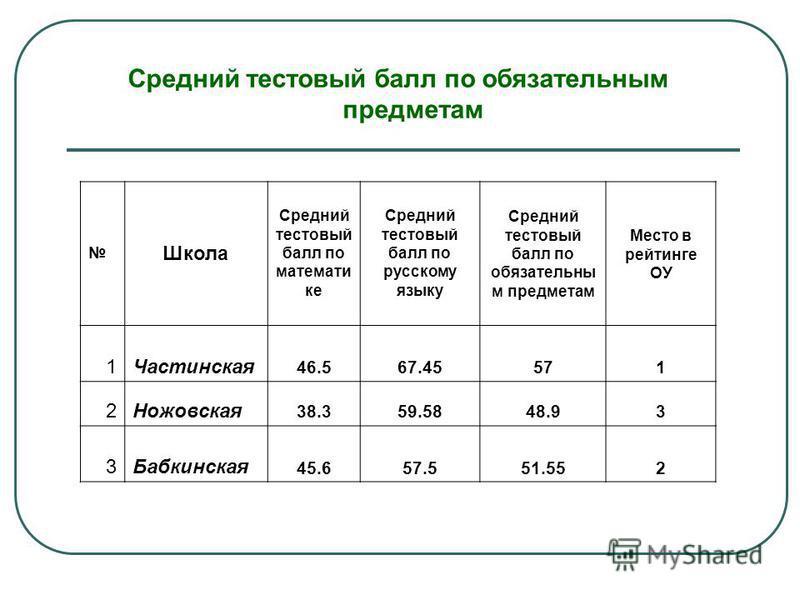Средний тестовый балл по обязательным предметам Школа Средний тестовый балл по математи ке Средний тестовый балл по русскому языку Средний тестовый балл по обязательны м предметам Место в рейтинге ОУ 1Частинская 46.567.45571 2Ножовская 38.359.5848.93