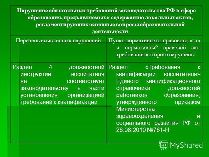 Нарушение обязательных требований законодательства РФ в сфере образования, предъявляемых к содержанию локальных актов, регламентирующих основные вопросы образовательной деятельности Перечень выявленных нарушений Пункт нормативного правового акта и но