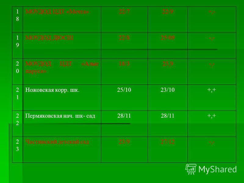 1818 МОУДОД ЦДТ «Мечта»22/722/9+,- 1919 МОУДОД ДЮСШ22/825/09-,- 2020 МОУДОД ЦДТ «Алые паруса» 18/325,9-,- 2121 Ножовская корр. шк.25/1023/10+,+ 2 Пермяковская нач. шк- сад 28/11 +,+ 2323 Частинский детский сад 23/927/12-,-