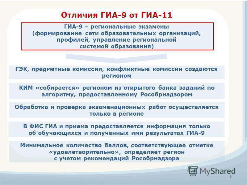 Отличия ГИА-9 от ГИА-11 Минимальное количество баллов, соответствующее отметке «удовлетворительно», определяет регион с учетом рекомендаций Рособрнадзора ГЭК, предметные комиссии, конфликтные комиссии создаются регионом 6 ГИА-9 – региональные экзамен