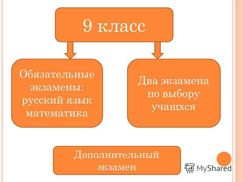 9 класс Обязательные экзамены: русский язык математика Два экзамена по выбору учащихся Дополнительный экзамен