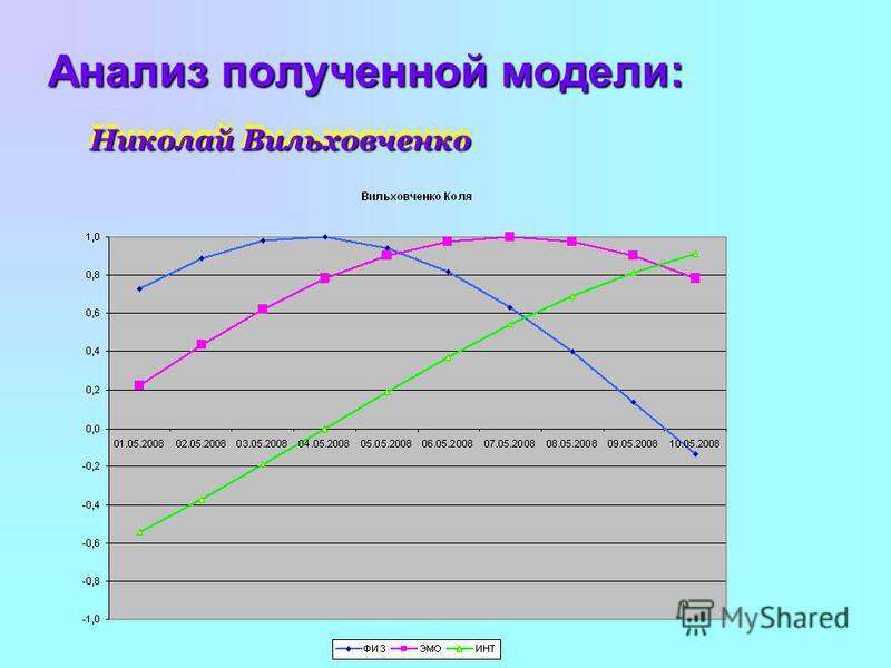 Анализ полученной модели: Николай Вильховченко