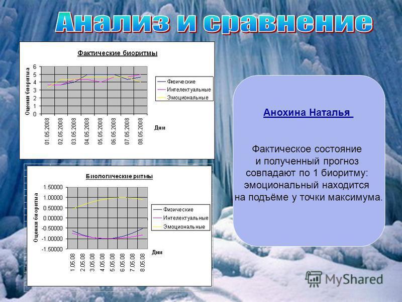 Анохина Наталья Фактическое состояние и полученный прогноз совпадают по 1 биоритму: эмоциональный находится на подъёме у точки максимума.