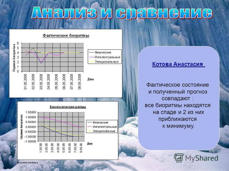 Котова Анастасия Фактическое состояние и полученный прогноз совпадают : все биоритмы находятся на спаде и 2 из них приближаются к минимуму.