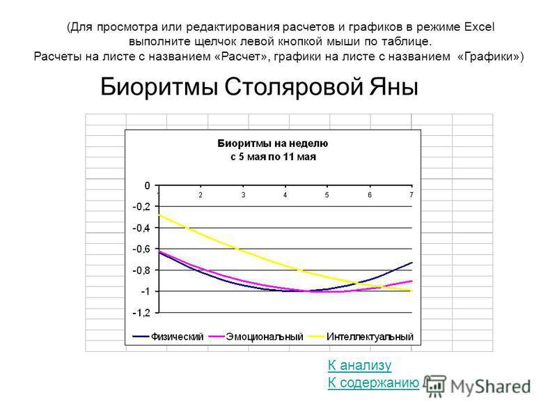 (Для просмотра или редактирования расчетов и графиков в режиме Excel выполните щелчок левой кнопкой мыши по таблице. Расчеты на листе с названием «Расчет», графики на листе с названием «Графики») К содержанию Биоритмы Столяровой Яны К анализу