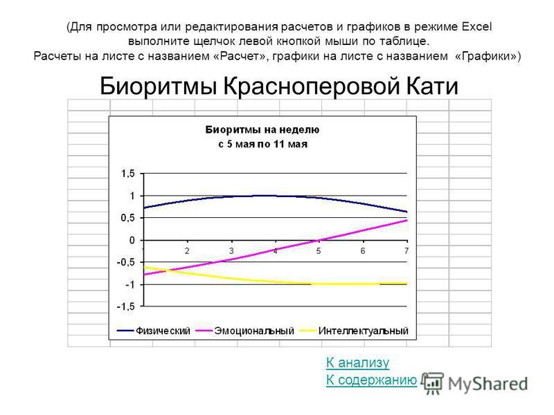 (Для просмотра или редактирования расчетов и графиков в режиме Excel выполните щелчок левой кнопкой мыши по таблице. Расчеты на листе с названием «Расчет», графики на листе с названием «Графики») К содержанию Биоритмы Красноперовой Кати К анализу